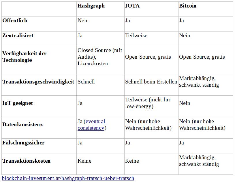 Hashgraph vs IOTA vs Bitcoin.PNG