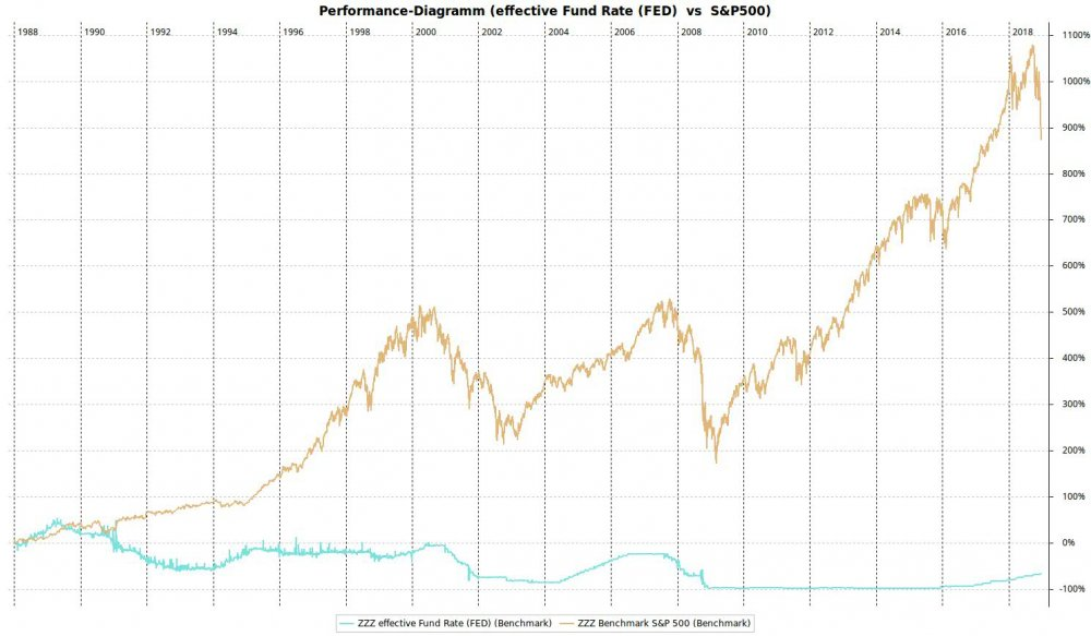 Performance-Diagramm_(effective_Fund_Rate_(FED)_vs_S&P500).jpeg