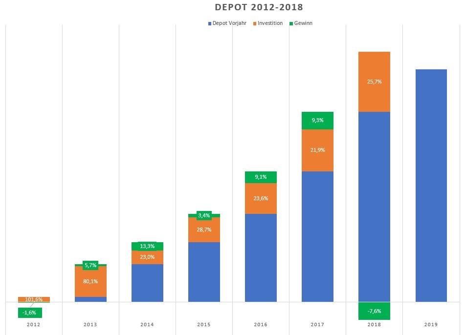 Depotentwicklung Investition+Erträge 2012-18.jpg