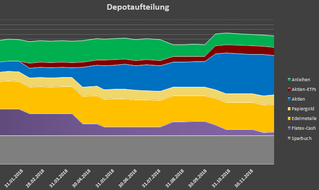 Depotaufteilung-2018.png