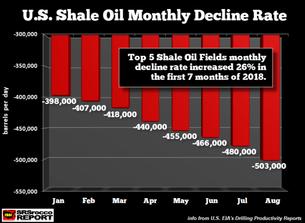 US-Shale-Oil-Monthly-Decline-Rate-AUG-2018.png