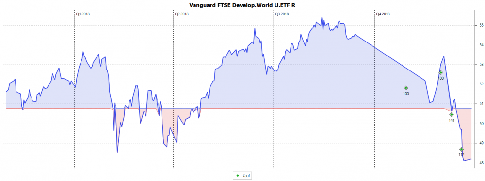Vanguard_FTSE_Develop.World_U.ETF_R.png