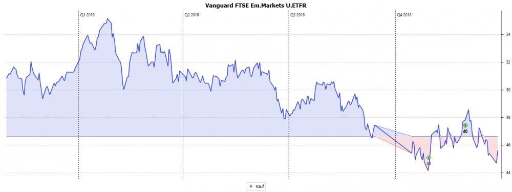 Vanguard_FTSE_Em.Markets_U.ETFR.png