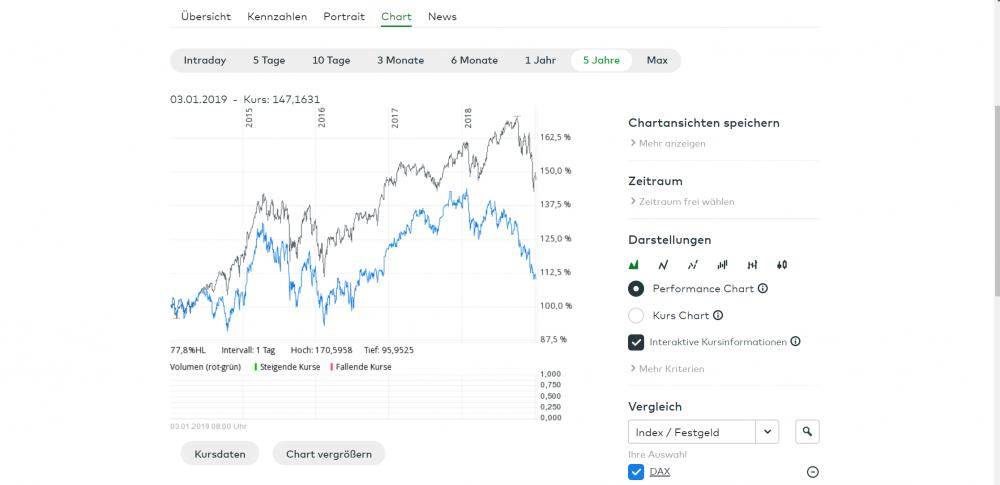 ISHARES MSCI WORLD UCITS ETF - USD DIS - A0HGV0 - ETFs _ comdirect.de - Google Chrome 04.01.2019 14_57_15.png