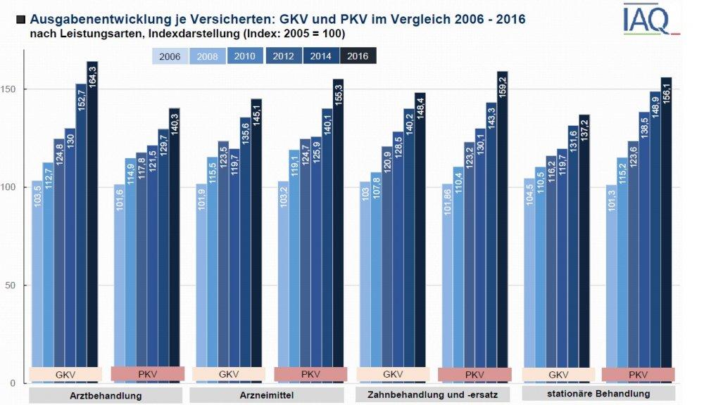Ausgaben -GKV-PKV.jpg