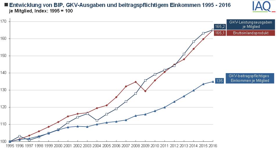 Einnahmen_GKV zum BIP.png
