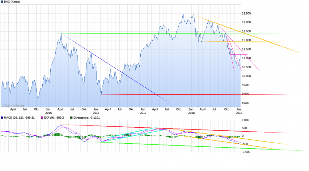 chart_5years_DAX 20.01.19.png