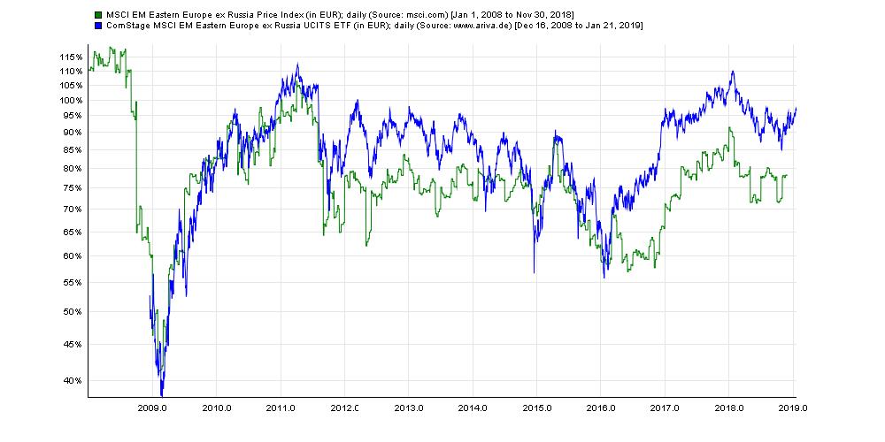 MSCI EM Eastern Europe ex Russia.png
