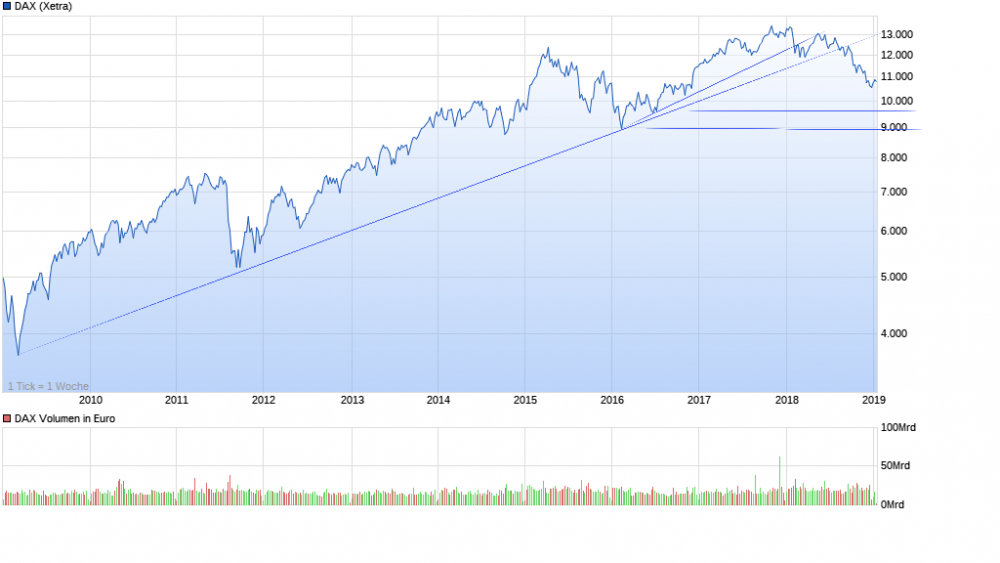 chart_10years_DAX2.png