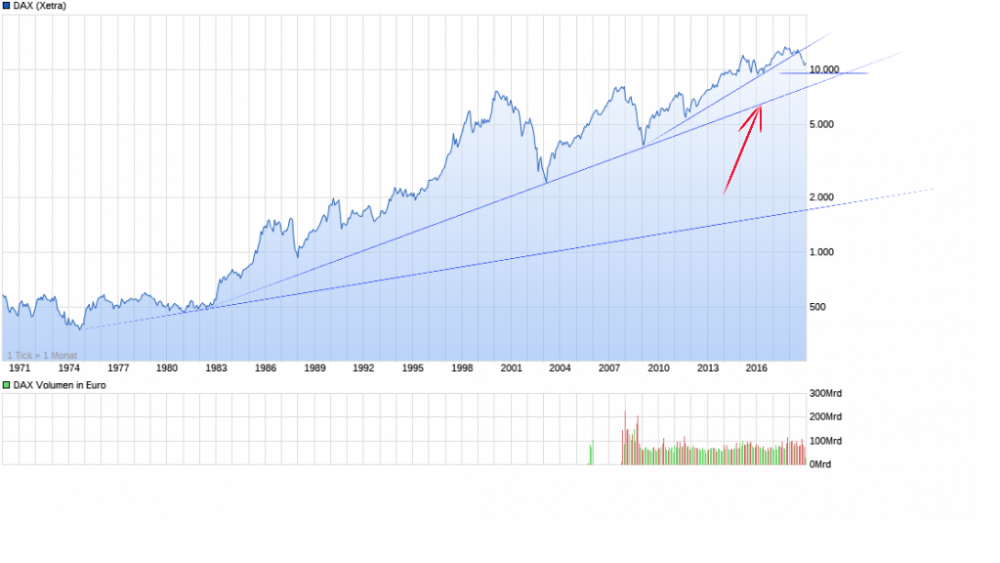 chart_all_DAX.thumb.png.44feb29d36a0acffd2edc260e18c89d5.png