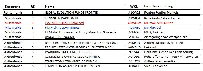 wpf-fondscontest2019-Tabelle.jpg