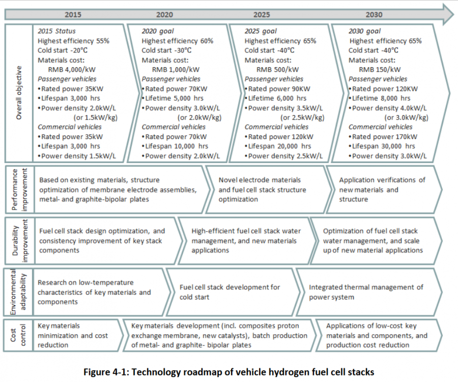 china hydrogen fuel cell stack roadmap.PNG