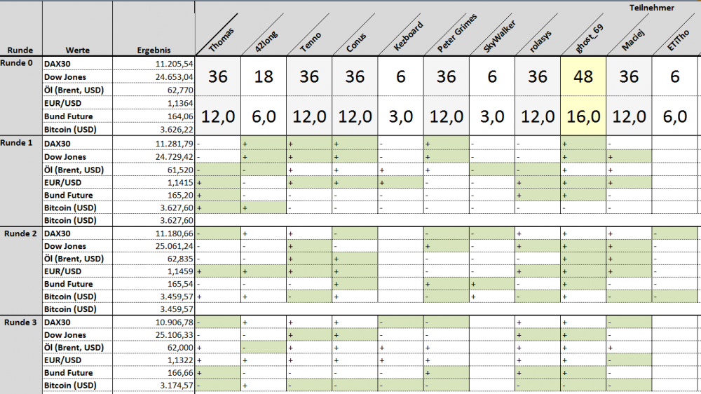 2019-02-09 12_23_21-Microsoft Excel - Börsenwette.xlsx.png