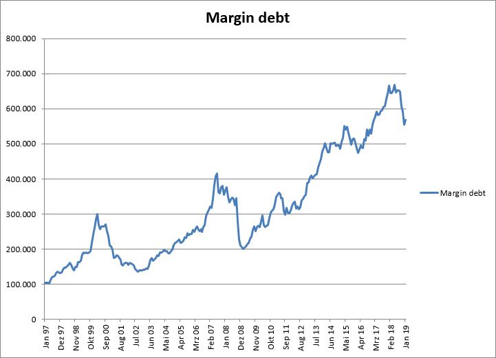 margin debt absolut.jpg