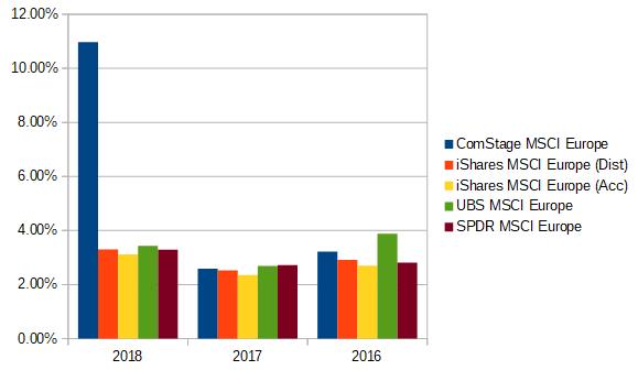 MSCI-Europe-ETFs-steuerbare-Ertraege.png