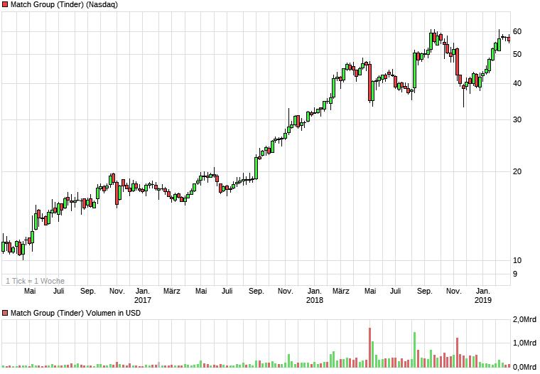 chart_3years_MatchGroupTinder.png