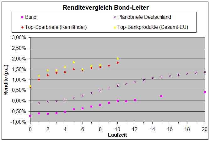 Zinsvergleich 03.19.png