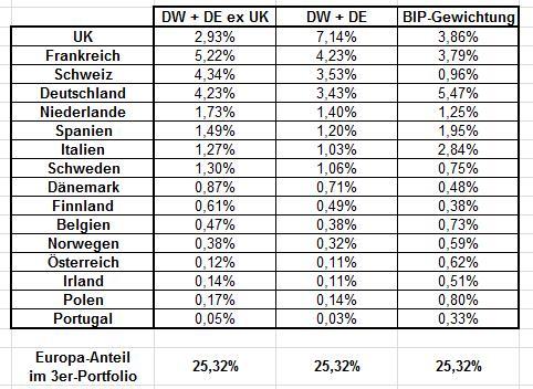 Vergleich DE und DE ex UK.jpg