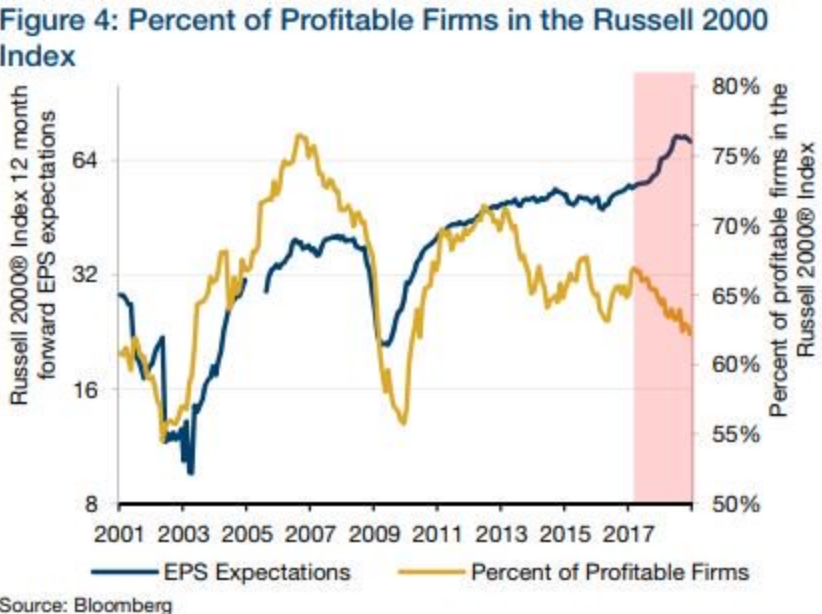Russell-2000-profitable.png