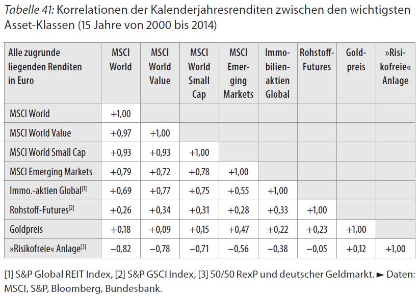 Korrelation Asset-Klassen.PNG