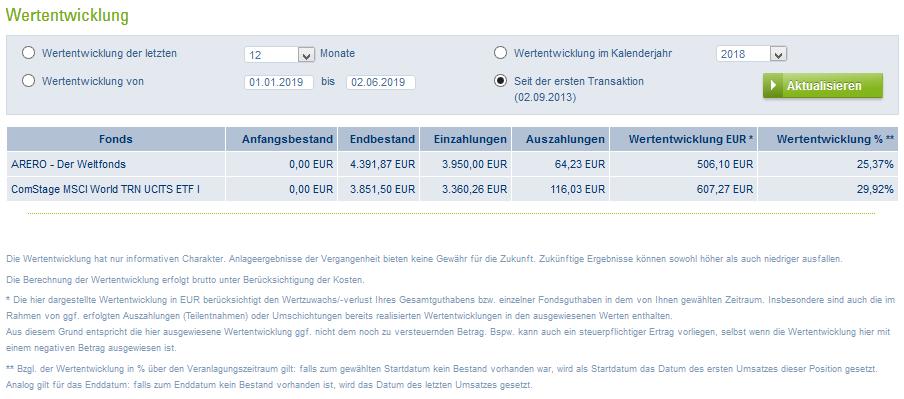 Kennzahlen Wertstand 02.06.2019.png