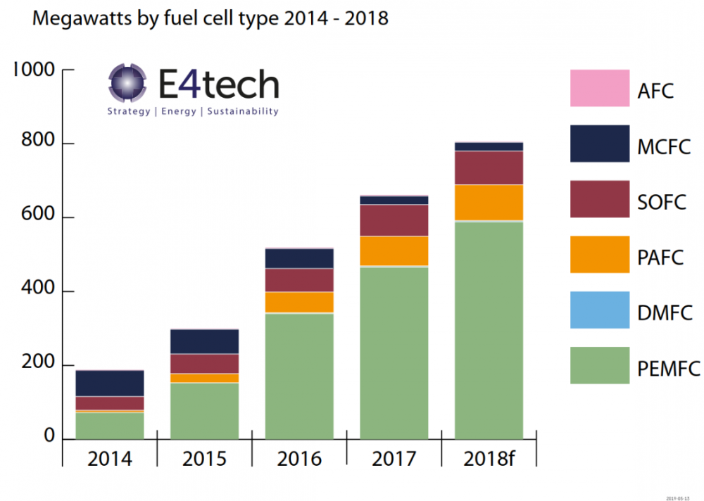 Megawatts by fuel cell type 2014-2018.PNG