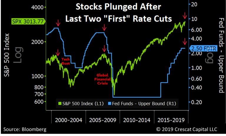 crash aufter first rate cut.jpg