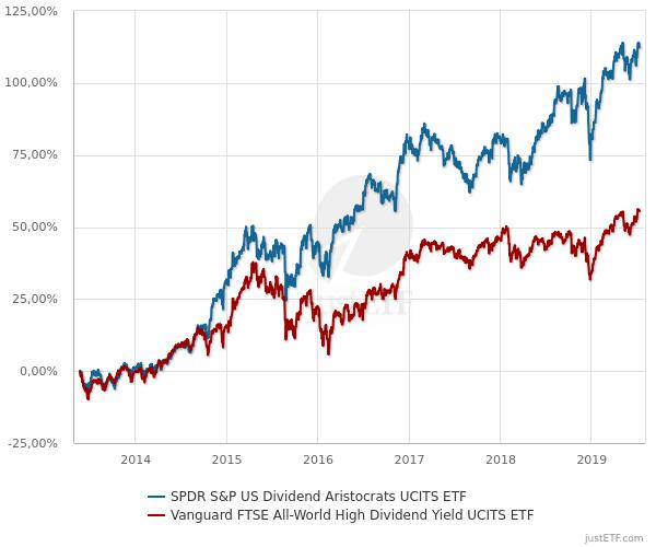 Dividenden-ETF-Vergleich.jpg