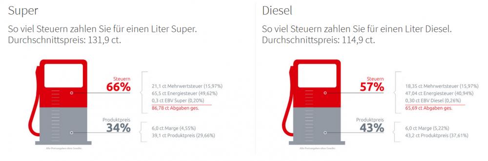 Kraftstoffsteuern.PNG