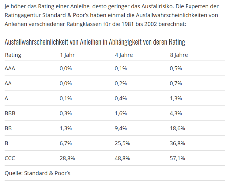 Rating Ausfall.png