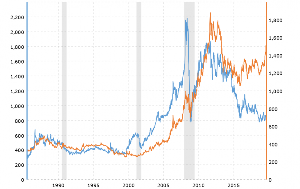 platinum-prices-vs-gold-prices-2019-08-22-macrotrends.png