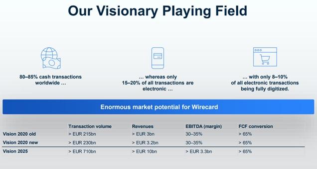 Wirecard Zukunftsaussichten