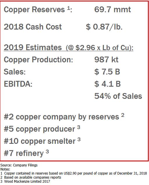 Fakten_Southern_Copper.PNG