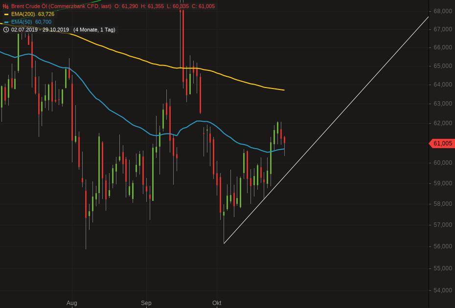 Brent Crude Öl.png