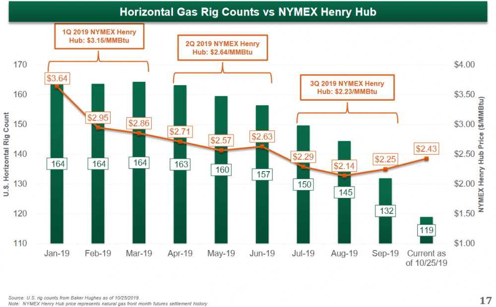 Gas Rigs 2019-10.PNG