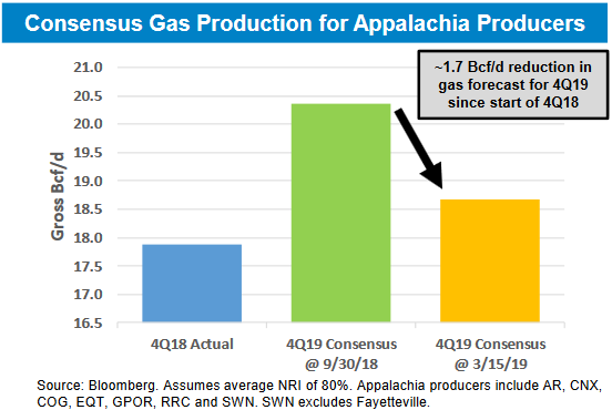 Consensus Gas Production.PNG