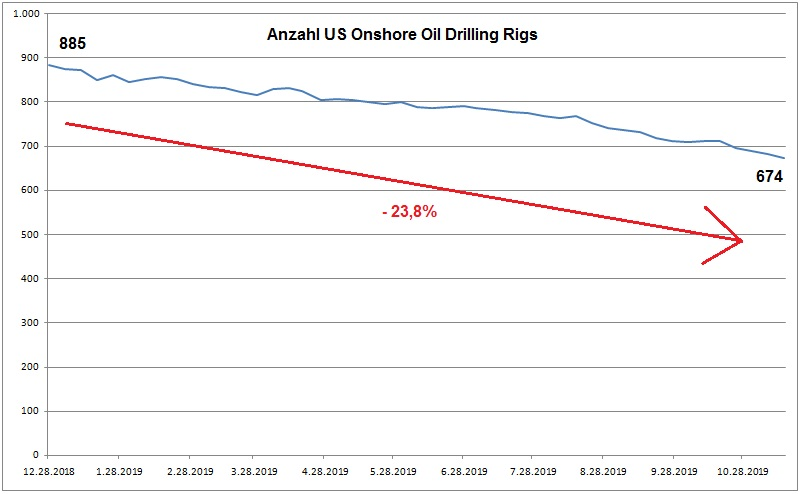 US Oil Drilling Rigs.jpg