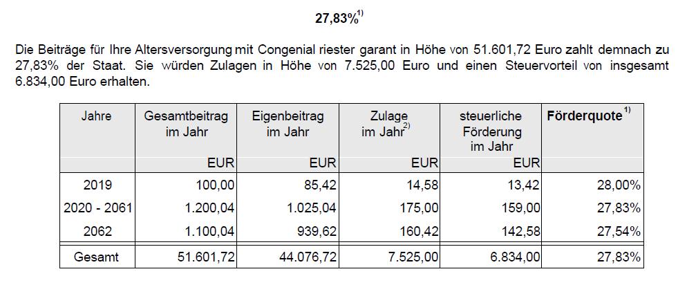 Condor_72_Nettobeitrag_Förderung.png