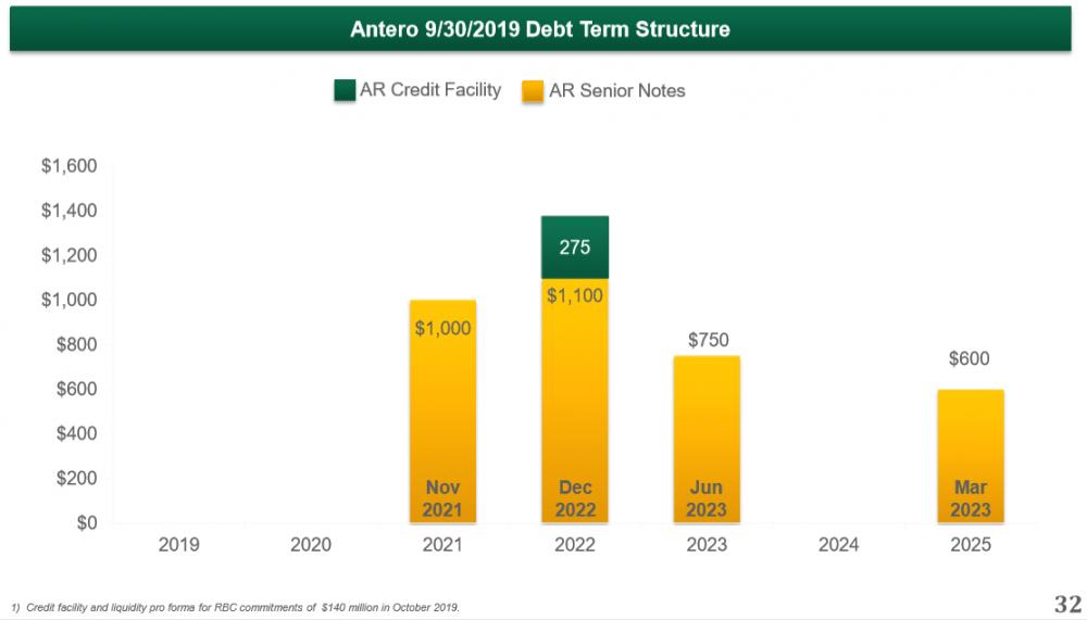 AR Debt Term Structure.PNG