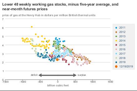 US gas stock - 5y av.png