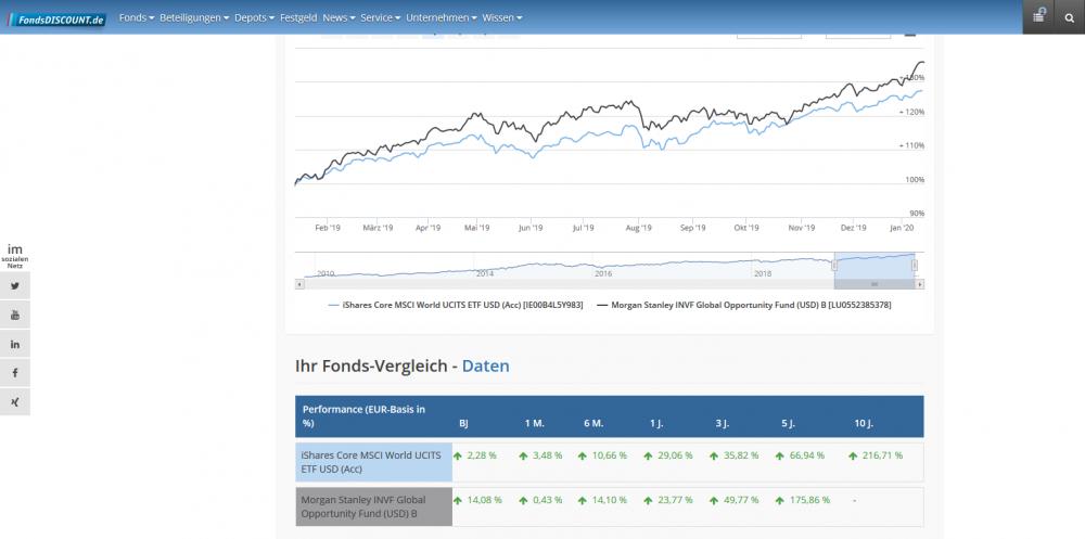 Screenshot_2020-01-15 Chart für den Fonds-Vergleich.png