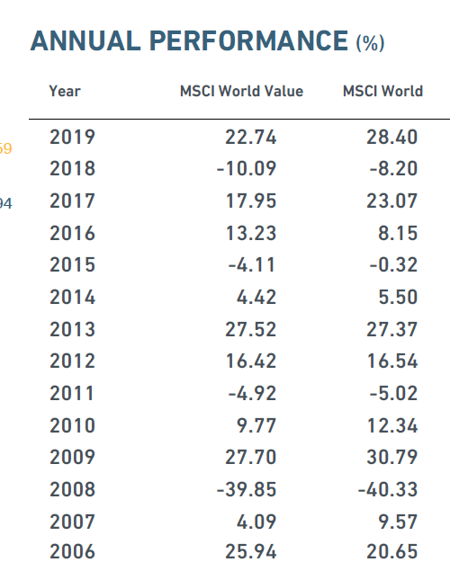 msci-world-value-stand-jan2020.PNG