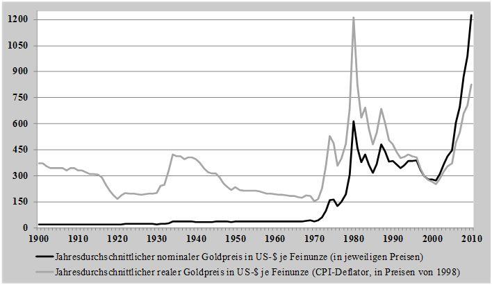 xSchaubild-Entwicklung-der-nominalen-und-realen-Goldpreise-seit-1900.jpg.pagespeed.ic.0QM1ckvnKI.jpg