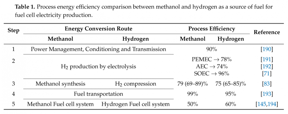 1510174060_MethanolvsHydrogenEfficiency.thumb.PNG.967871a7de48f205cc7a53504291e574.PNG
