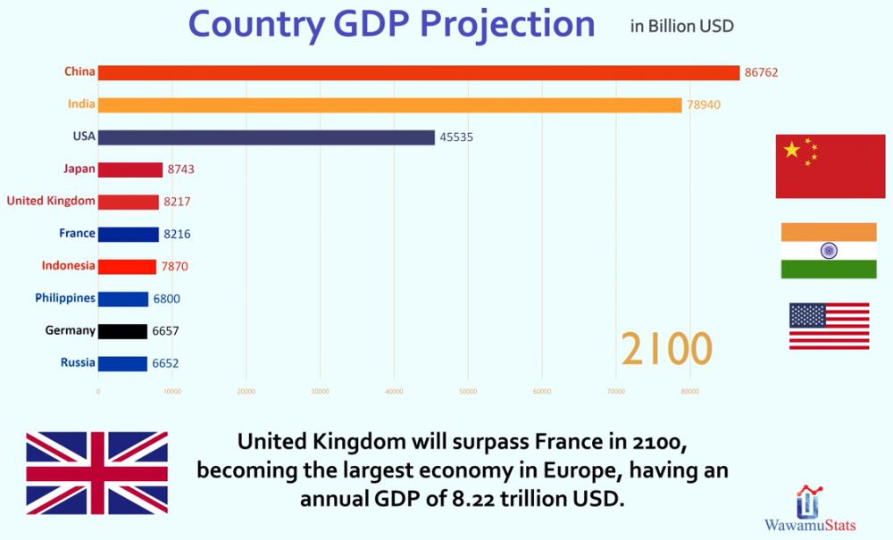 GDP-Prognose-2100.thumb.png.dbf730088b2982c152fa99a1122e5416.png