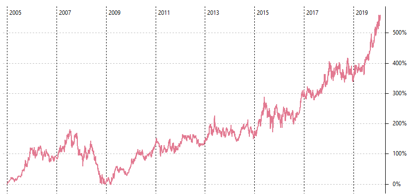 Aktienindex Australien