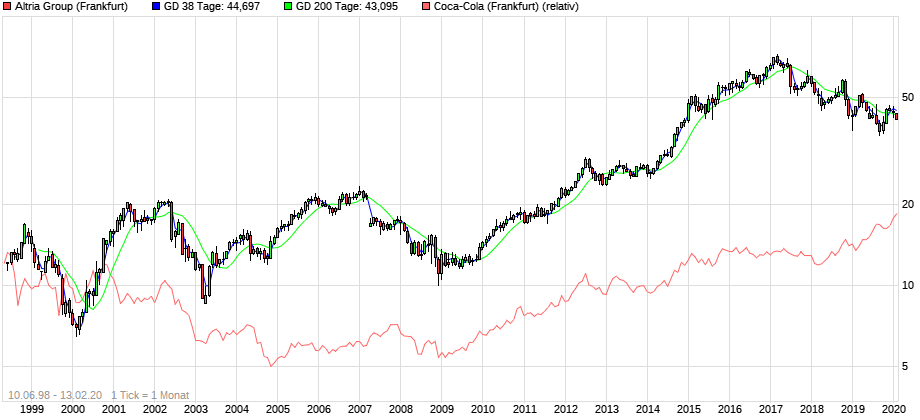 chart_all_AltriaGroup_CocaCola_kurs.png.248309a6e3f7e374d8c57a9f8a3be235.png