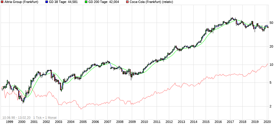 chart_all_AltriaGroup_CocaCola_perf.png.f662c319c9bca4e7c86239535071d721.png