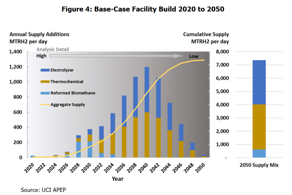 11512559_HydrogenFacilityBuild2020-2050.thumb.PNG.1685c215c999ae6e660fdbc09a8ee3a6.PNG
