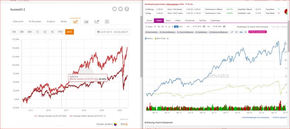 TecDAX MSCI World.PNG